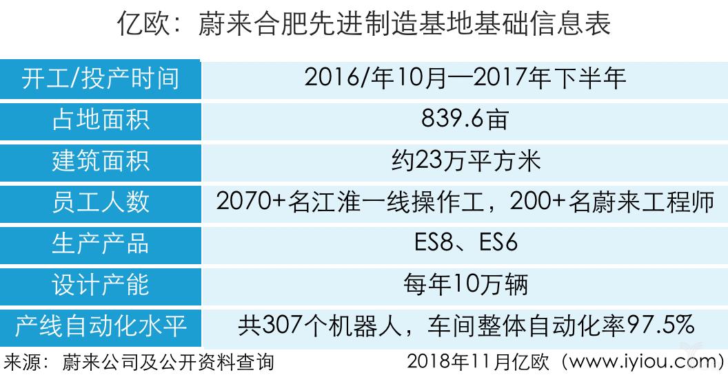 """李斌回应ES8""""半成品""""争议:所有人都要重新审视智能汽车的开发模式"""