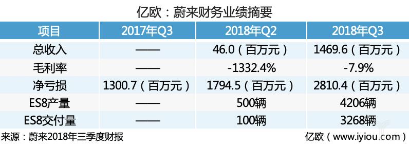 蔚来上市后首份财报:三季度交付3268辆ES8,净亏损达28.1亿元
