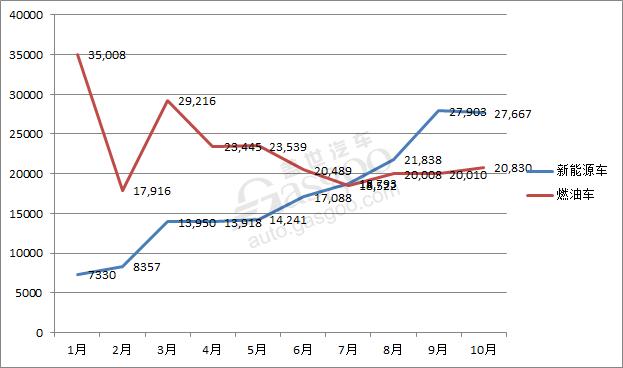 比亚迪新能源车前10月累计销量超17万辆 达成年目标几无悬念
