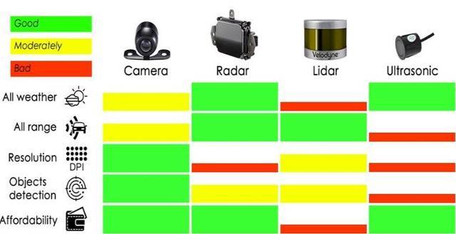 Cognitive发布高精度4D成像雷达 传感器融合提升道路安全性