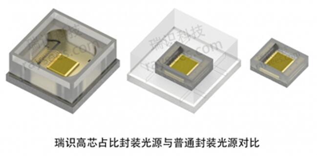 """首推""""芯占比""""概念 瑞识科技将ToF光发射模组缩小60%"""