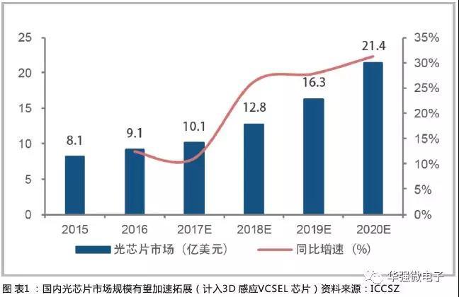 多场景应用 光芯片市场规模持续增长