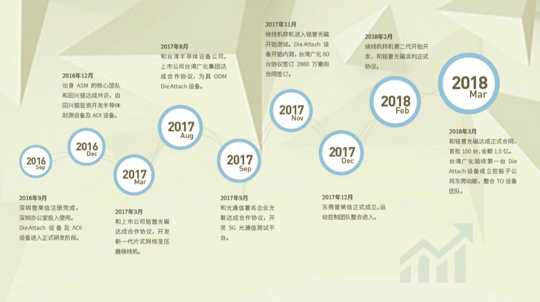 普莱信智能获鼎晖云启8000万元A轮投资,力促半导体关键设备国产化
