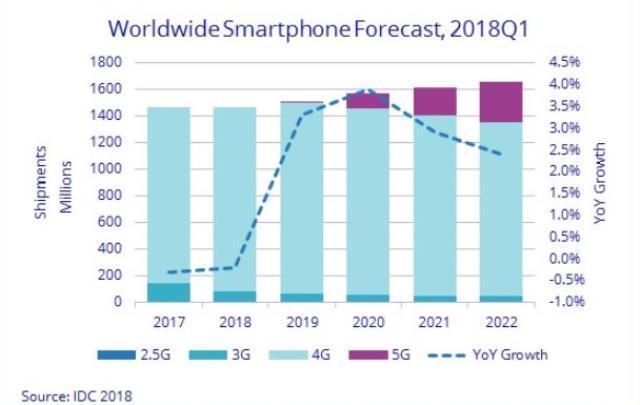 IDC发布首份5G市场报告,预测2022年将达260亿美元