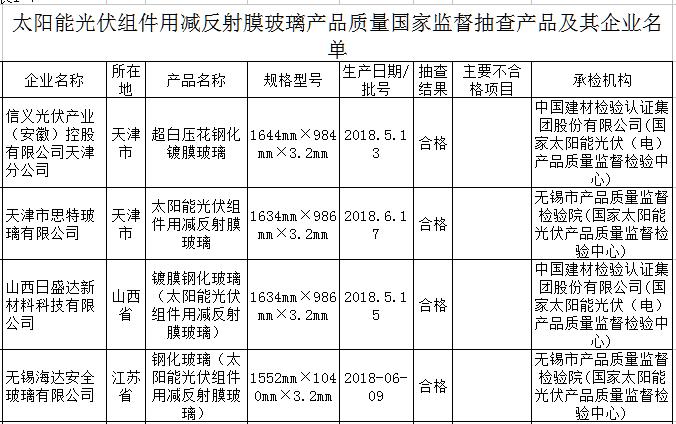 国家市场监管总局:3批次光伏组件用减反射膜玻璃产品不合规