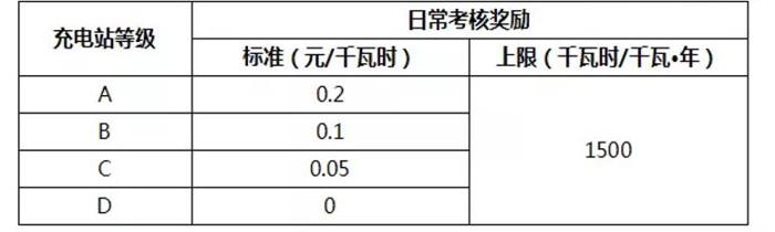 看北京如何解决充电运营商信息化能力