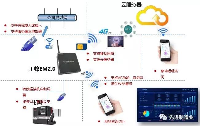 高端装备中小零部件制造行业的数字化协同应用