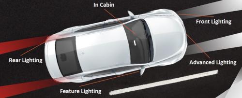 汽车照明采用LED越来越酷炫,做好阵列管理很关键