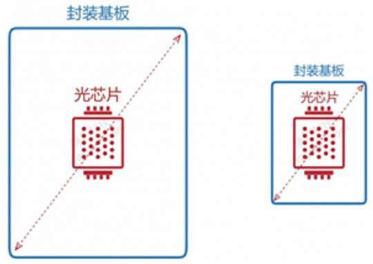 """首推""""芯占比""""概念 瑞识科技发布TRay系列VCSEL ToF模组"""