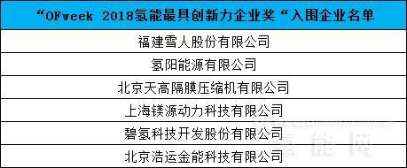 【公布】维科杯·OFweek 2018中国氢能行业年度评选入围名单