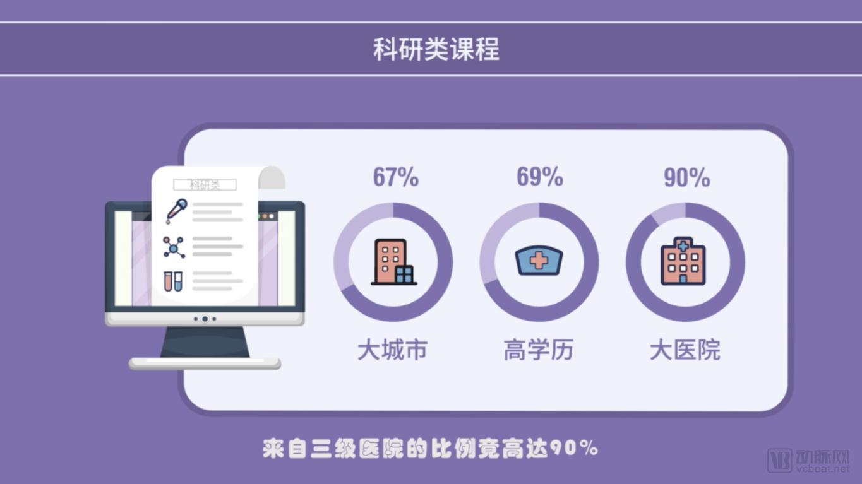 """丁香公开课:上线2年累计服务超200万用户,欲造一座""""线上""""医学院"""
