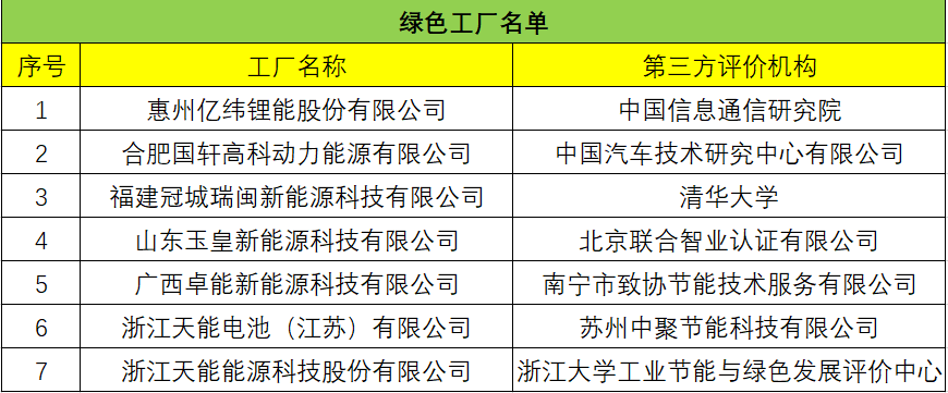 第三批绿色制造名单公布,哪些电池企业入选?