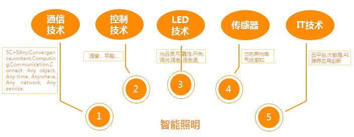 佛山照明吴本涛:智能照明创造生活