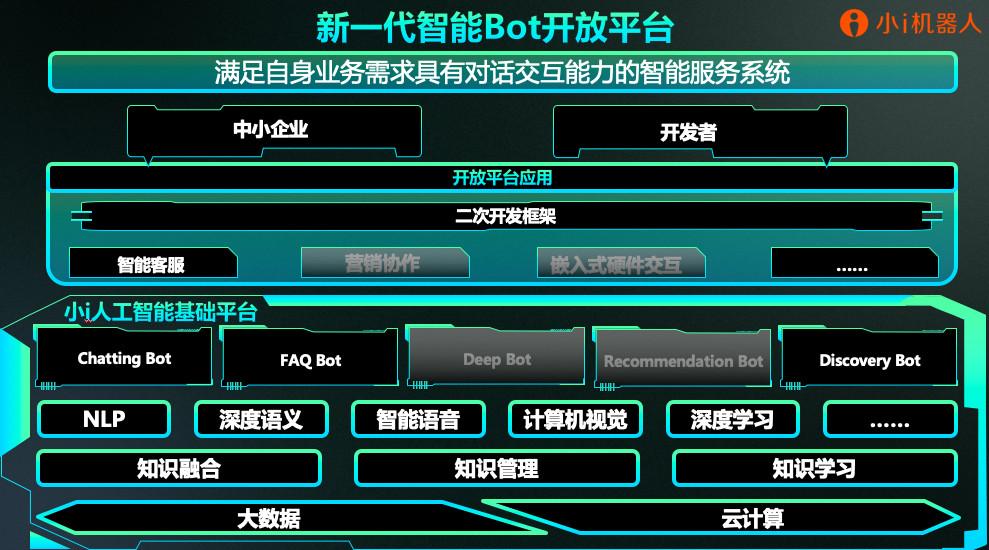 助力AI开发者 小i机器人新一代智能Bot开放平台开启运行