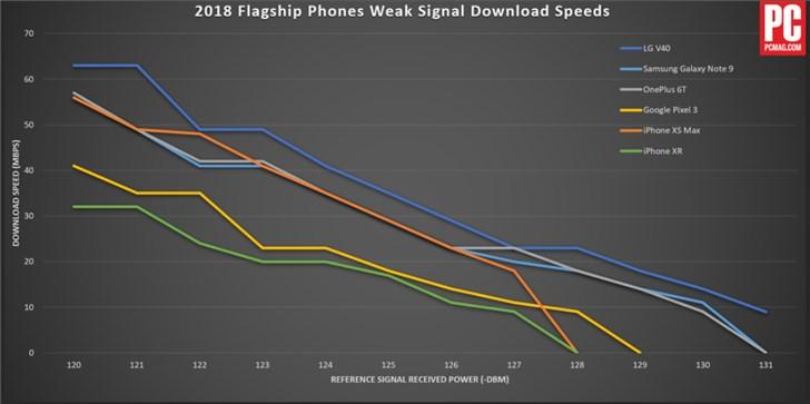 iPhone XS Max/三星Note 9/LG V40/一加6T等LTE下载速度测试