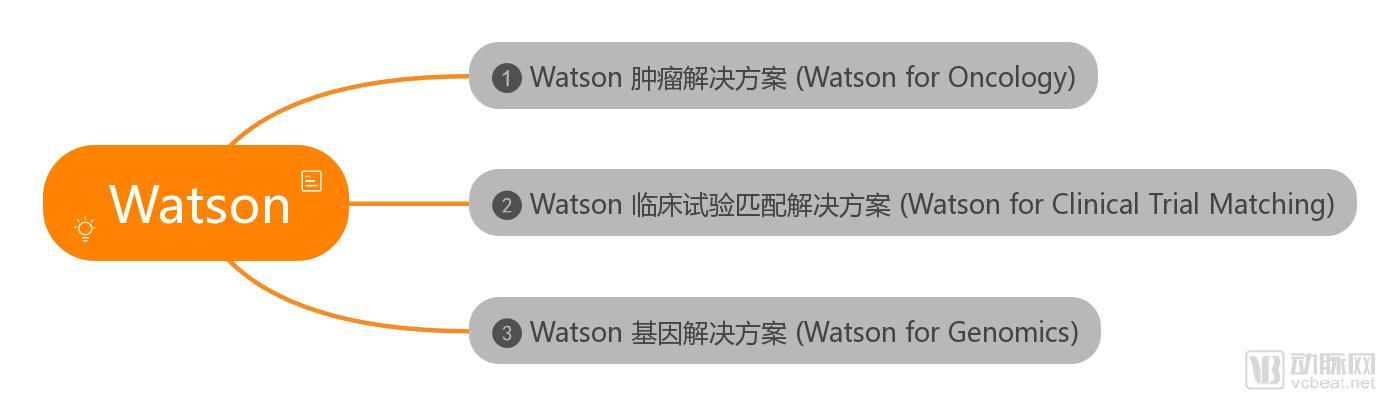 万字长文还原IBM Watson:访谈众多医生、AI专家、相关企业