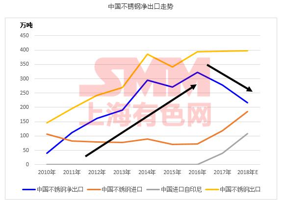 中国不锈钢进出口数据解读—不锈钢出口要转弱?