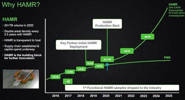 希捷机械硬盘容量路线图:HDD硬盘容量可达100TB级