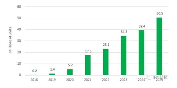 IHS:折叠式AMOLED面板出货量将在2025年达到5000万
