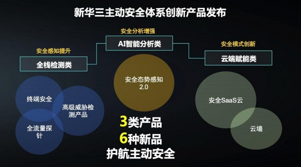 构筑数字化转型安全基石 新华三发布主动安全体系