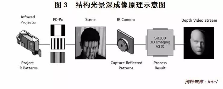 3D成像技术来袭,金融科技将迎来哪些变革?