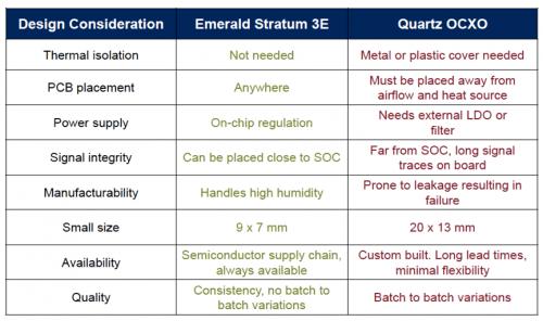 SiTime公司利用MEMS技术解决5G时钟稳定性问题