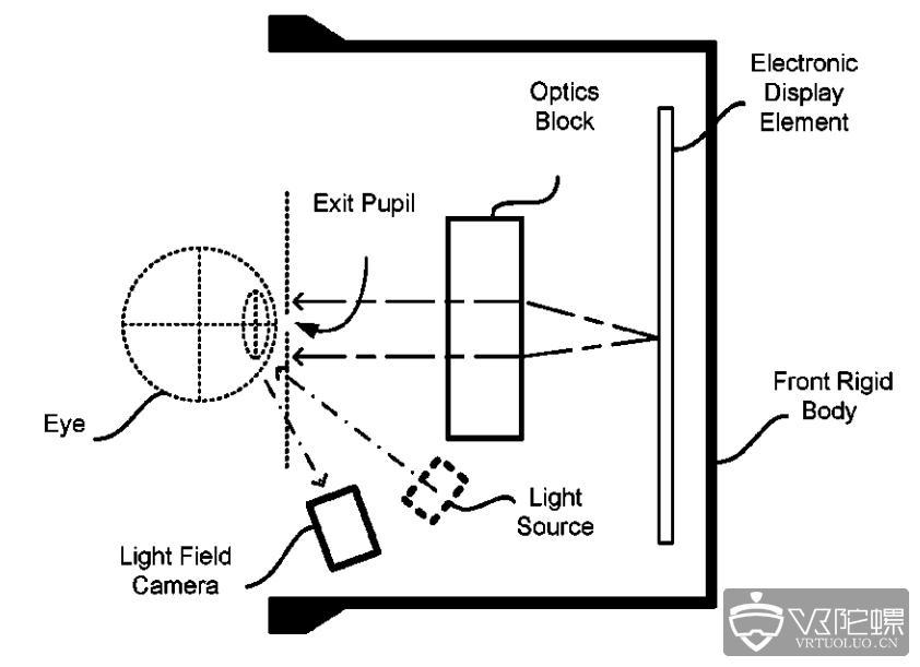 Oculus新专利曝光,将采用光场相机进行眼动追踪
