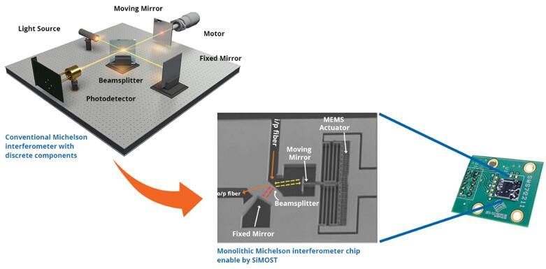 全球最小的MEMS光谱传感器进入规模量产