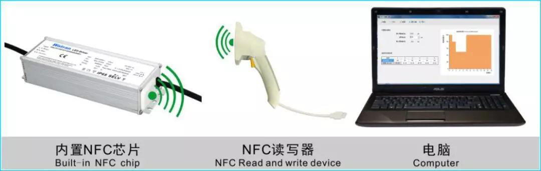 一文了解NFC通信技术 让照明电源更灵活