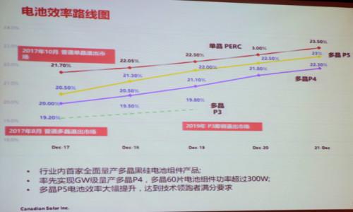 """降本提效""""三剑客"""":金刚线+黑硅+PERC助推高效多晶超越300W"""