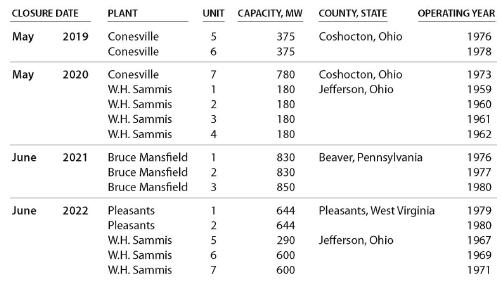 2018年美国燃煤电厂可能出现装机容量大规模下降