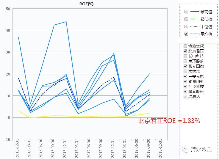北京君正拟26亿拿下北京矽成 股权稀释或致实控权受损