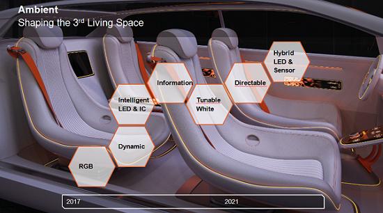 欧司朗何海翔:智能驾驶时代的汽车照明革命