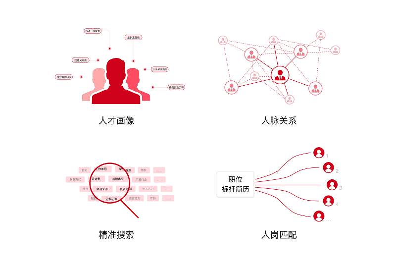 Bello李松毅:用AI赋能招聘 实现前期工作的自动化、智能化