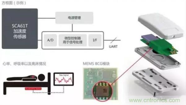村田MEMS传感器技术成为可穿戴设备重要支柱