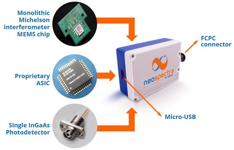 全球最小的高精度光谱传感器进入规模量产