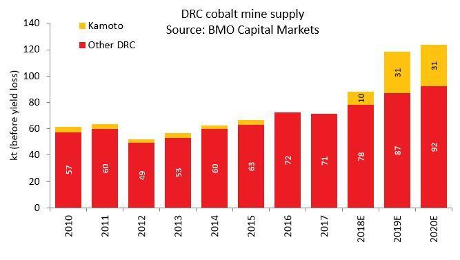 嘉能可刚果钴矿产量停止供应 不会阻碍全球钴供应过剩