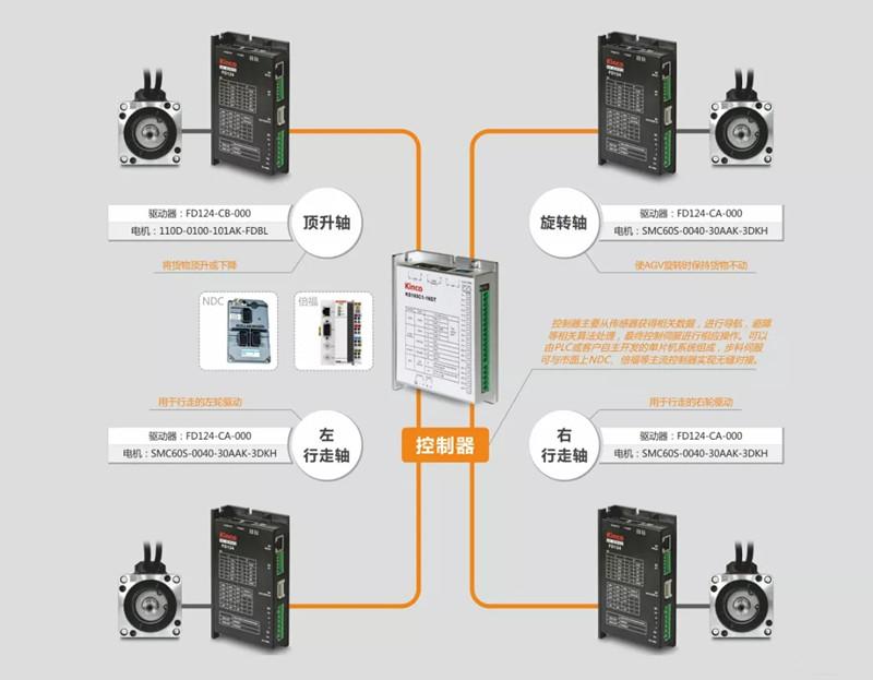 AGV国产伺服代表:步科第4代低压伺服系统来袭