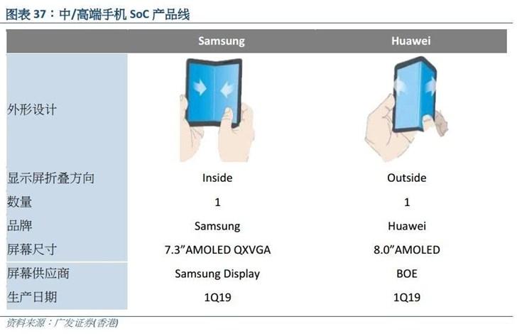 华为将在MWC展示5G可折叠手机:或配8英寸屏