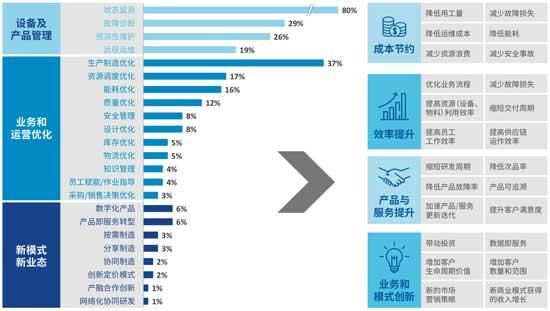 全球工业互联网平台运用案例剖析报告