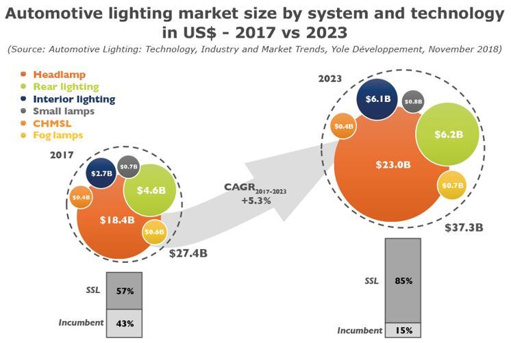 汽车照明技术、产业及市场趋势分析