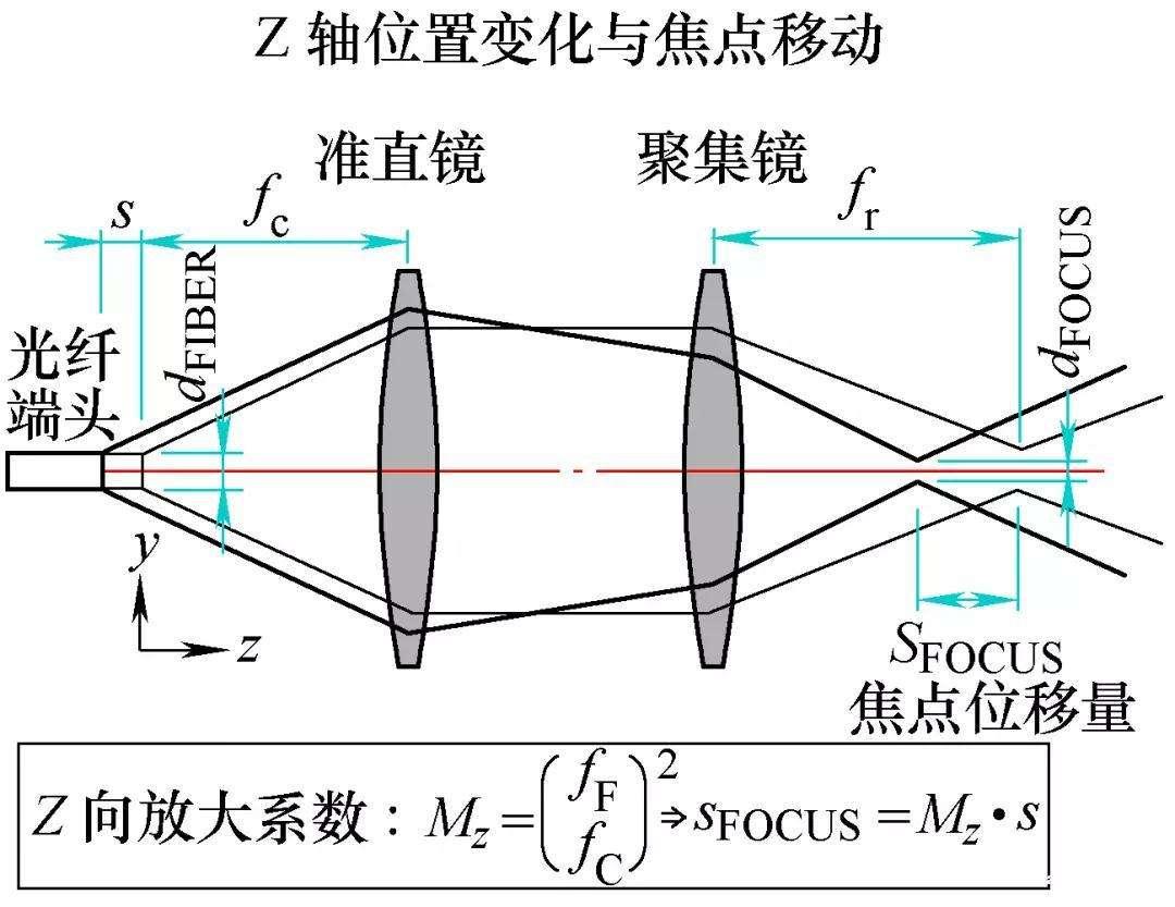 三维激光切割技术应用及发展趋势