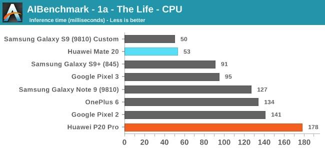 华为Mate 20的NPU性能测试:麒麟980潜力巨大