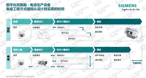 西门子:数字化驱动动力电池智能制造