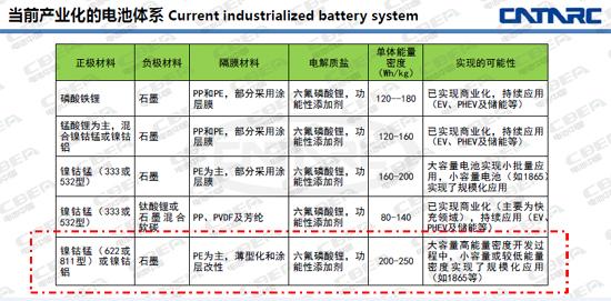 动力电池或跳过622跑步进入811时代?