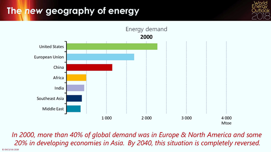 世界能源展望2018:能源分析的金色标准