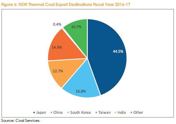 新南威尔士州的动力煤出口将永久下降
