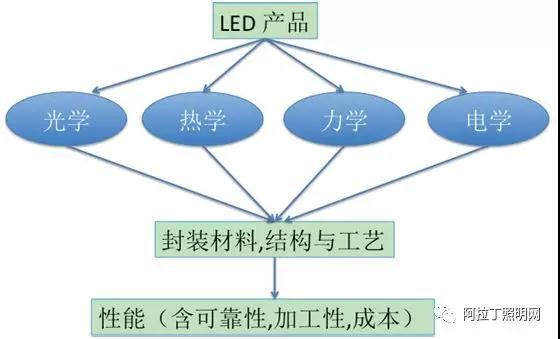 led封装结构,工艺发展现状及趋势