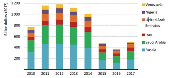 世界能源展望2018特别报告:生产者经济体
