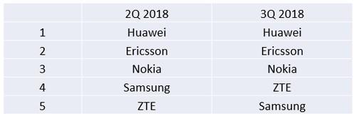 中兴三星无线通信市场之争:5G会是谁的机会